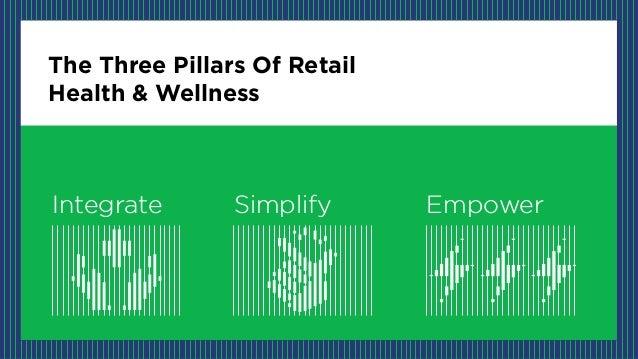 The Three Pillars Of Retail Health & Wellness Integrate Simplify Empower