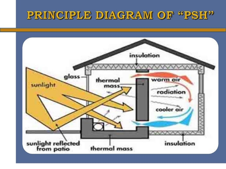 Solar Heating Panels Advantages & Disadvantages   Sciencing  Passive Solar Material