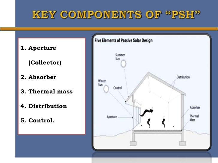 Materials for Passive Solar Heating  Passive Solar Material