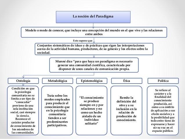 Sobre la estructura paradigmática de los modelos científicos Psicología comunitaria Carácter reflexivo y crítico Ético No ...