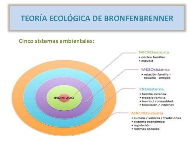 Teoria ecologica de bronfenbrenner