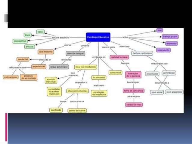 Psicologia Slide 3