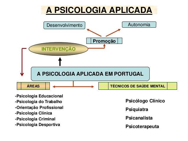 A PSICOLOGIA APLICADA  Desenvolvimento Autonomia  A PSICOLOGIA APLICADA EM PORTUGAL  -Psicologia Educacional  -Psicologia ...