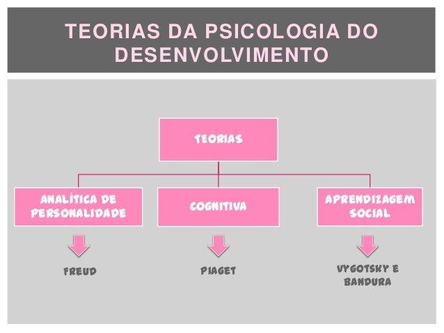 Manual de Psicologia do Desenvolvimento e Aprendizagem ...
