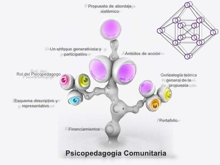 Psicopedagogía Comunitaria Un enfoque generativista y participativo Rol del Psicopedagogo Propuesta de abordaje sistémico ...