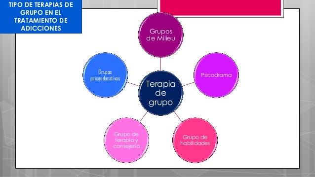 TIPO DE TERAPIAS DE GRUPO EN EL TRATAMIENTO DE ADICCIONES Terapia de grupo Grupos de Milieu Psicodrama Grupo de habilidade...