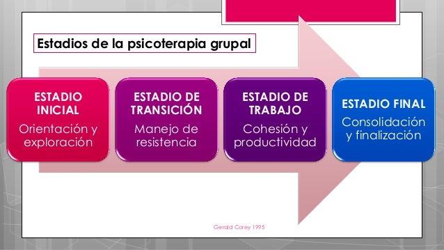 ESTADIO INICIAL Orientación y exploración ESTADIO DE TRANSICIÓN Manejo de resistencia ESTADIO DE TRABAJO Cohesión y produc...