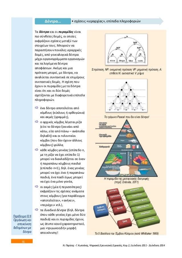16  • ςχζςεισ «ιεραρχίασ» Δζντρα… , επίπεδα πλθροφοριϊν  Τα δζντρα και οι πυραμίδεσ είναι  πιο ςφνκετεσ δομζσ, οι οποίεσ  ...
