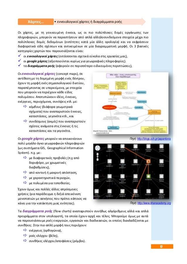 17  • εννοιολογικοί Χάρτεσ… χάρτεσ ι διαγράμματα ροισ  Οι χάρτεσ, με τθ γενικευμζνθ ζννοια, ωσ οι πιο πολφπλοκεσ δομζσ οργ...