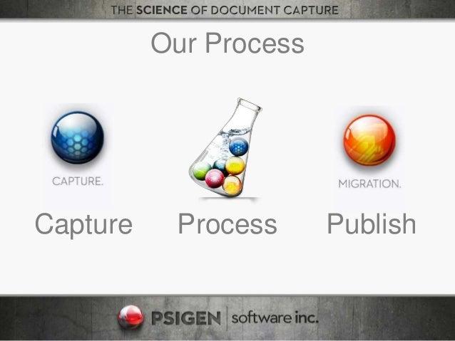 Our Process Capture Process Publish
