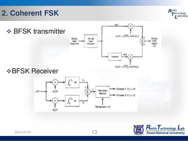 psk  qam  fsk different modulation