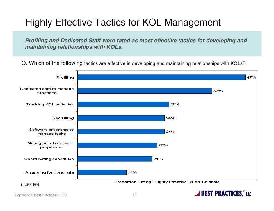 Highly Effective Tactics for KOL Management      Profiling and Dedicated Staff were rated as most effective tactics for de...