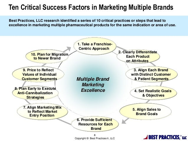toms critical success factors and marketing mix Critical successful factors of disney theme parks and resorts' environment 5 critical success factors in global marketing mnes 7 analyze global opportunities 9 develop global participation strategies 10 design and its standardisation and adaptation of marketing mix would be.