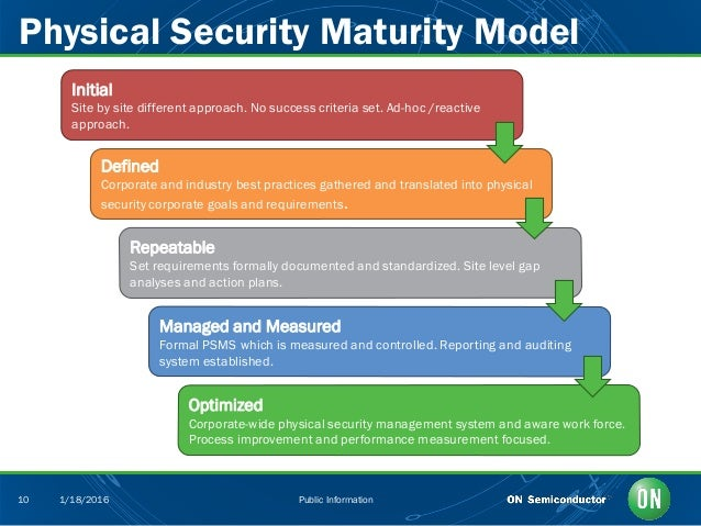 the three models of physical security Convergence and layers of security by of the asis international member councils for physical security and it layered security concept of three.