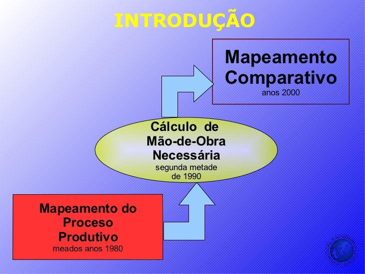 INTRODUÇÃO Mapeamento Comparativo anos 2000 Cálculo  de  Mão-de-Obra Necessária segunda metade de 1990 Mapeamento do Proce...