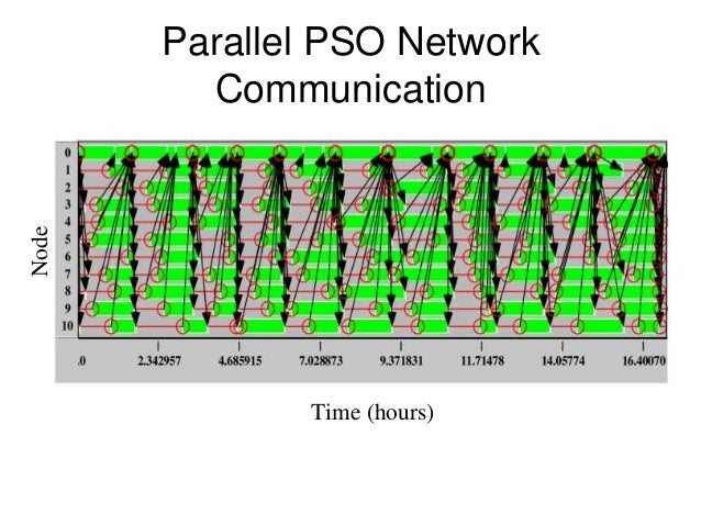 pso paralellization Algorithm and implementation of distributed esn using spark framework and on the parallel particle swarm optimization the parallelization of pso.