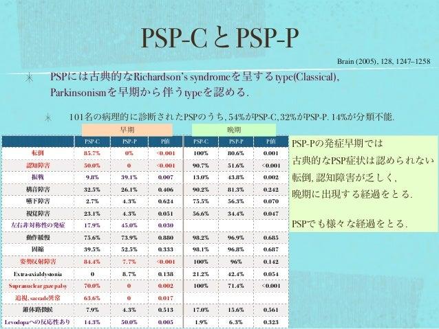 PSP-CとPSP-P PSPには古典的なRichardson's syndromeを呈するtype(Classical), Parkinsonismを早期から伴うtypeを認める. 101名の病理的に診断されたPSPのうち, 54%がPSP-...
