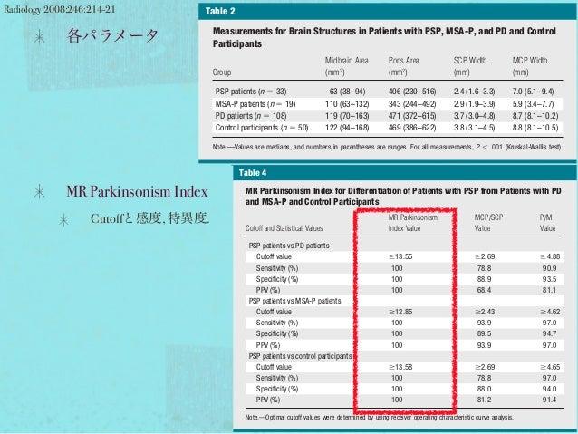 各パラメータ MR Parkinsonism Index Cutoffと感度, 特異度. Radiology 2008;246:214-21was smaller than that in patients with PD (P Ͻ .001)...