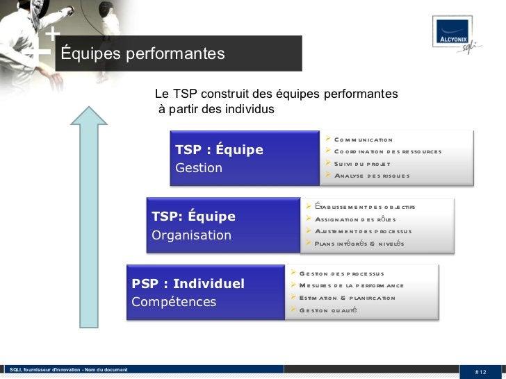 Équipes performantes SQLI, fournisseur d'innovation - Nom du document #  Le TSP construit des équipes performantes  à part...
