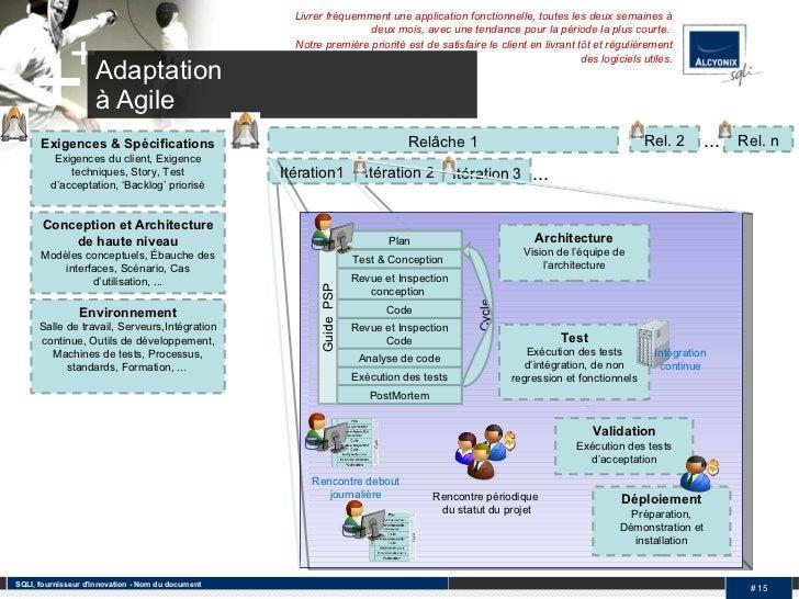 Adaptation  à Agile Test Exécution des tests d'intégration, de non regression et fonctionnels SQLI, fournisseur d'innovati...