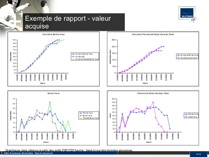 Exemple de rapport - valeur acquise SQLI, fournisseur d'innovation - Nom du document #  Graphiques réels obtenus à partir ...