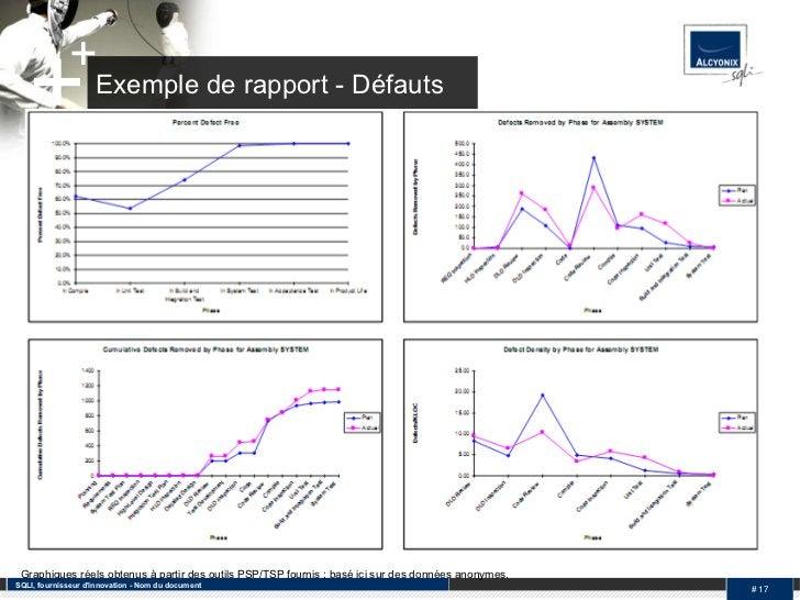 Exemple de rapport - Défauts SQLI, fournisseur d'innovation - Nom du document #  Graphiques réels obtenus à partir des out...