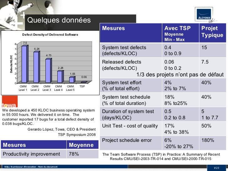 Quelques données SQLI, fournisseur d'innovation - Nom du document #  The Team Software Process (TSP) in Practice: A Summar...