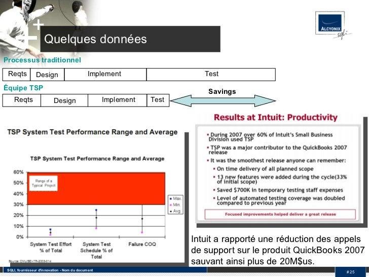 Quelques données SQLI, fournisseur d'innovation - Nom du document #  Intuit a rapporté une réduction des appels de support...