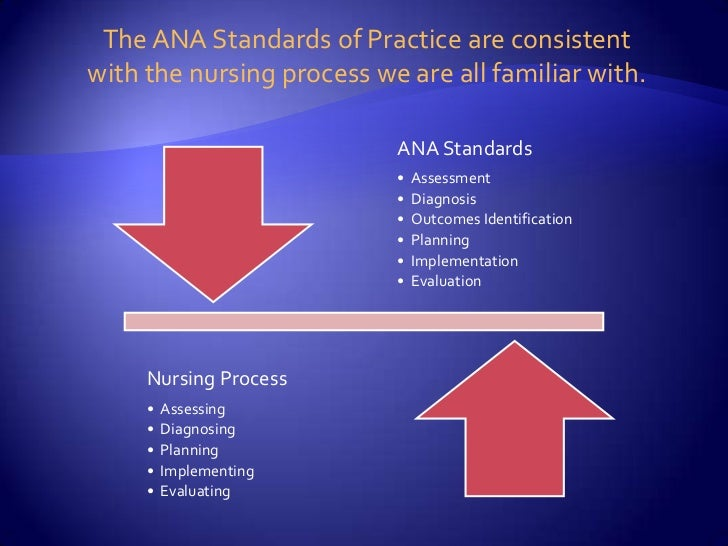 Professional Standards Of Practice And Performance