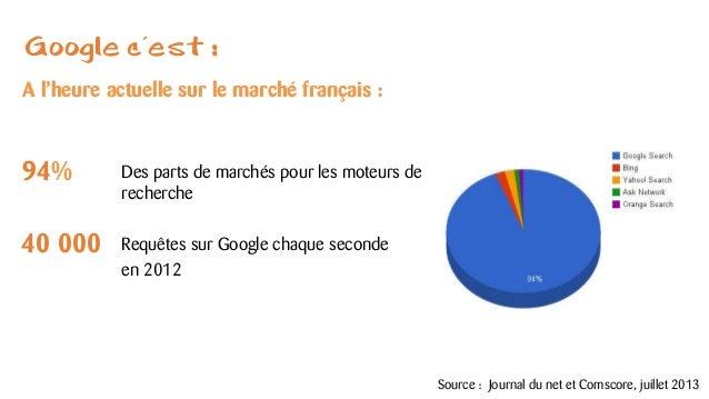 Google c'est : Des parts de marchés pour les moteurs de recherche Requêtes sur Google chaque seconde en 2012 A l'heure act...