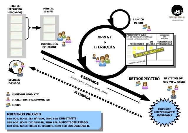 PILA DEL SPRINT 2 SEMANAS SPRINT ó ITERACIÓN REUNIÓN DIARIA REVISIÓN BACKLOG PRODUCTO POTENCIALMENTE ENTREGABLE PREPARACIÓ...