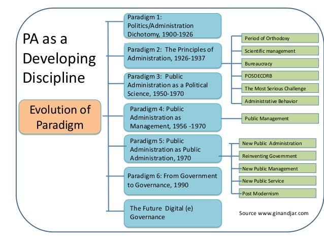 the concept of development pdf