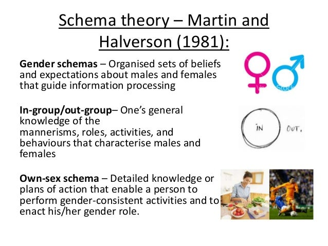 how do theories of gender inform Vu lecture 11 theories of gender development (3) the cognitive approach o the core of the cognitive approach is the idea that people's thinking determines how they will the cognitive approach to gender roles the theory proposes the interaction of mental schema and social.
