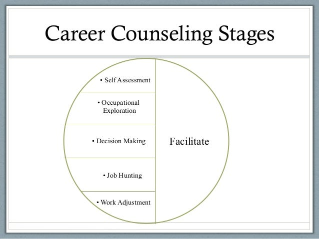 self assessments for career counselling Focus is a self-paced, online career guidance tool used to assist you in self- assessment and career exploration users of focus learn to make more realistic .