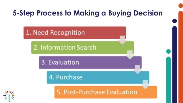 Image result for 5 steps decision making process