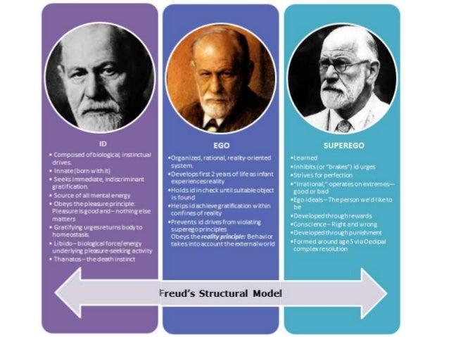 Psychoanalytical theories