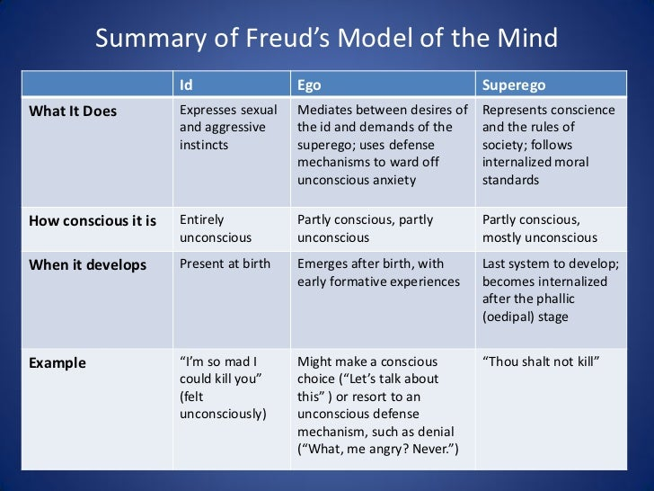 sigmund freud's psychodynamic approach as an Sigmund freud 's psychoanalytic theory of personality argues that human behavior is the result of the interactions among three component parts of the mind: the id, ego, and superego  relating to the approach to psychology that emphasizes systematic study of the psychological  neo-freudian approaches to personality although sigmund.
