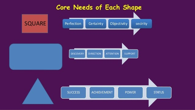 Core Needs of Each Shape Excitement Change Variety Spontaneity Love Intimacy Harmony Deep Connections