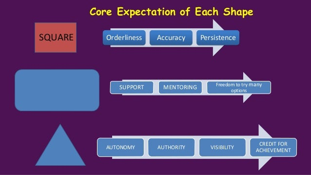 Core Expectations of Each Shape Thrive on change Unorganized Freedom to explore Variety of people &task Work in a caring &...