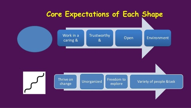 Core Working need for Each Shape SQUARE Change Respect Lead