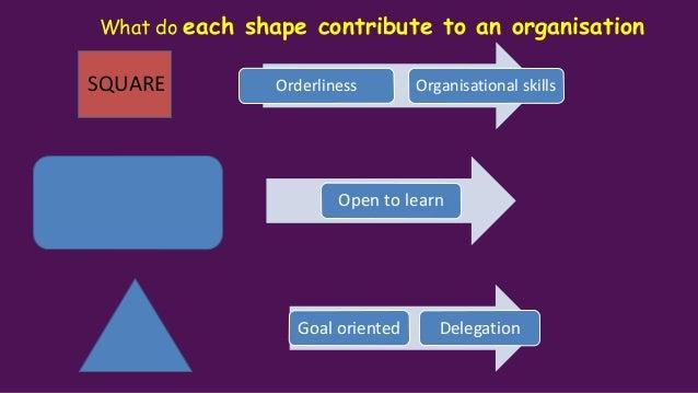 What do each shape contribute to an organization Creativity Fun Innovation Harmonious Relationship