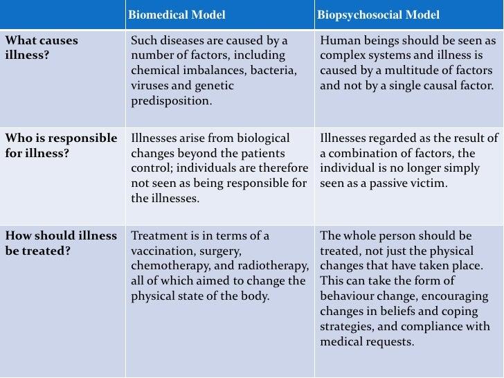 biopsychosocial model physiotherapy