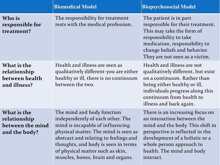 health psychology and the biopsychosocial model The biopsychosocial model of health and illness although advances have been made in specifying connections between biological factors, psychological, and social processes, the full potential of the biopsychosocial model for health psychology remains untapped in varies dimensions (biopsychosocial model and health and illness, 2016) the.