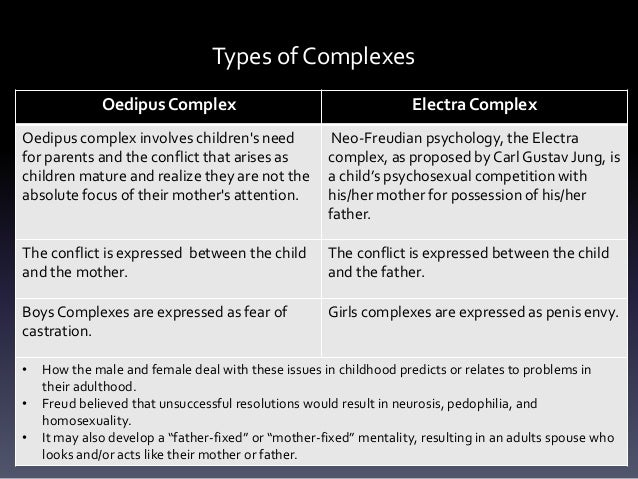 psychological lense ppt  psychologicalcriticism 5 types of complexes oedipus complex