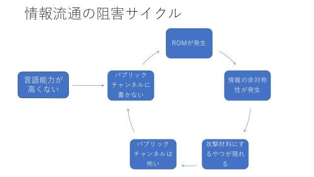情報流通の阻害サイクル ROMが発生 情報の非対称 性が発生 攻撃材料にす るやつが現れ る パブリック チャンネルは 怖い パブリック チャンネルに 書かない 言語能力が 高くない