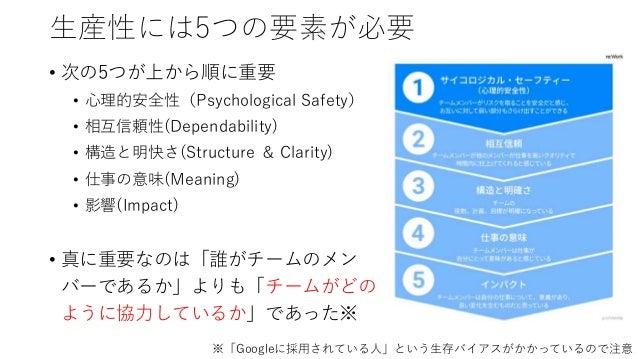 生産性には5つの要素が必要 • 次の5つが上から順に重要 • 心理的安全性(Psychological Safety) • 相互信頼性(Dependability) • 構造と明快さ(Structure & Clarity) • 仕事の意味(M...