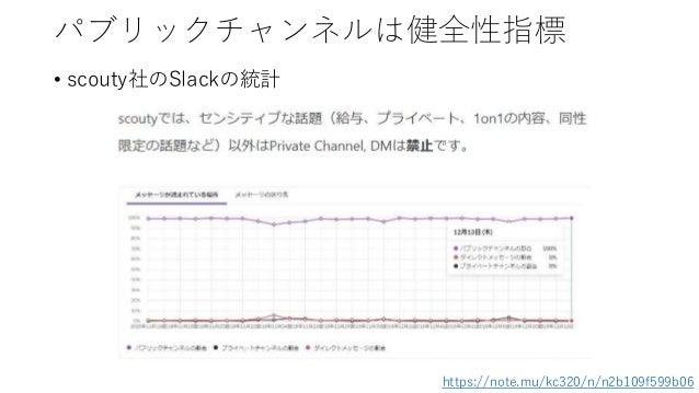 パブリックチャンネルは健全性指標 • scouty社のSlackの統計 https://note.mu/kc320/n/n2b109f599b06