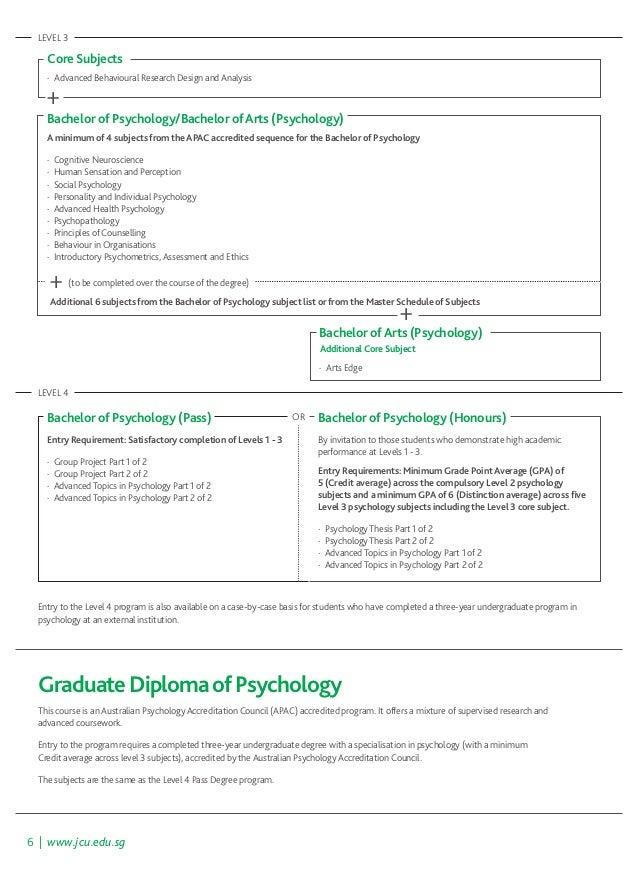 undergraduate thesis topics in psychology