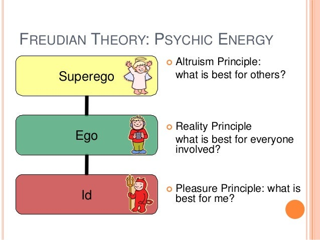 psychodynamic personality theory Free essay: evaluation of a psychodynamic theory of personality development the basis of freud's psychoanalytic theory was that the mind contained three.