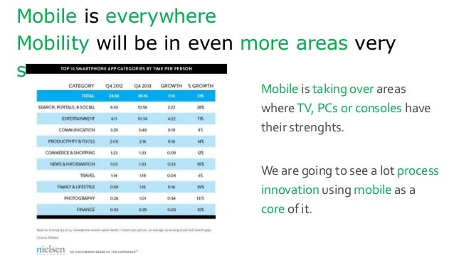 Mobile is everywhere Mobility will be in even more areas very soon Mobile is taking over areas whereTV, PCs or consoles ha...